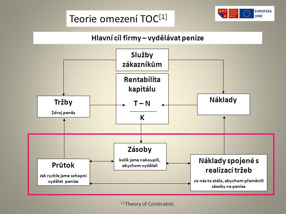 Teorie omezení TOC[1] Hlavní cíl firmy – vydělávat peníze